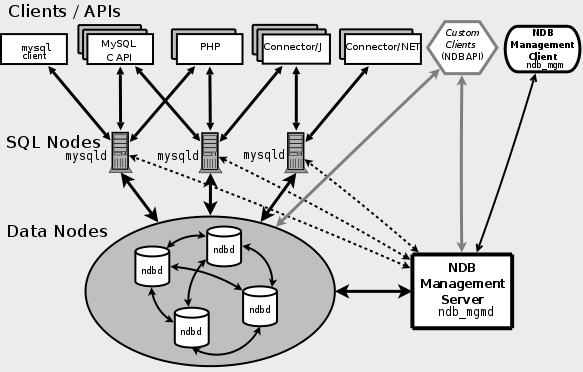 mysql-clustering